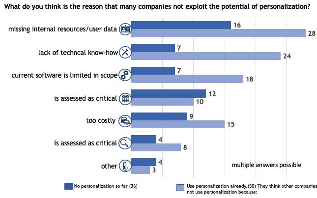 reasons-not-use-personalization