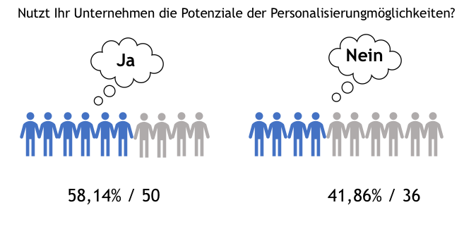 Umfrage: Nutzt Ihr Potenziale der Personalisierung