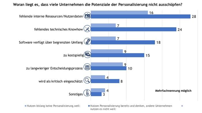 Warum nutzen Unternehmen Potenziale der Personalisierung nicht