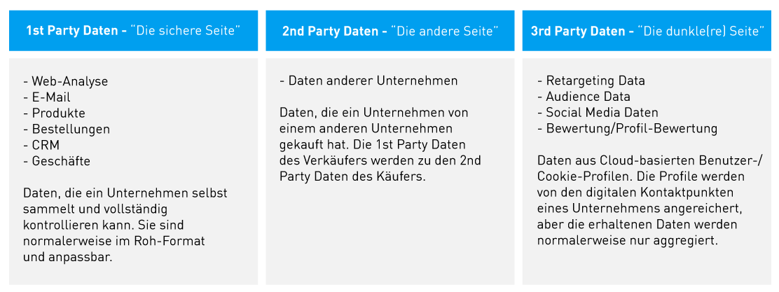 First-Party-Data_de-1