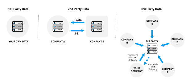 First-Party-Data_eng