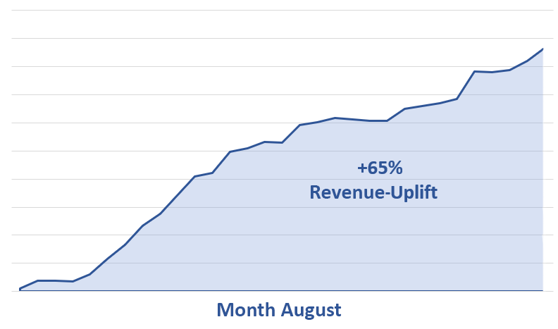 Revenue-Uplift-with-odoscope-Graph-August-EN