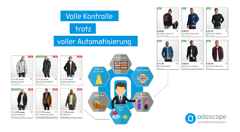 odoscope Automatisierung Product Boosting
